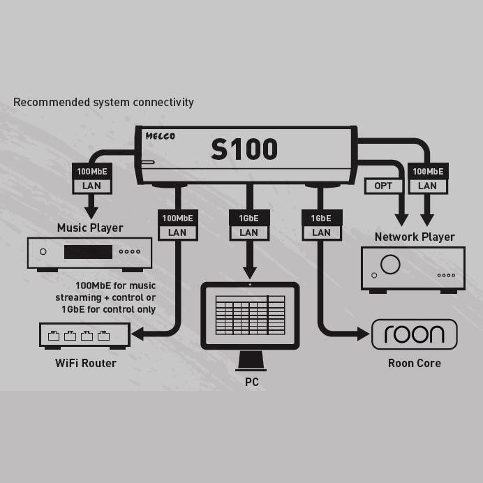 Melco S100 connection diagram